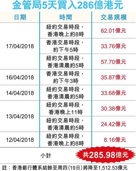 香港金管局19日早间两度接盘 共13次入市买入513.3亿港元
