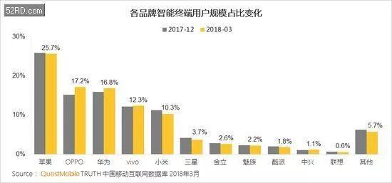 一季度国内手机市场份额:小华OV互抢用户