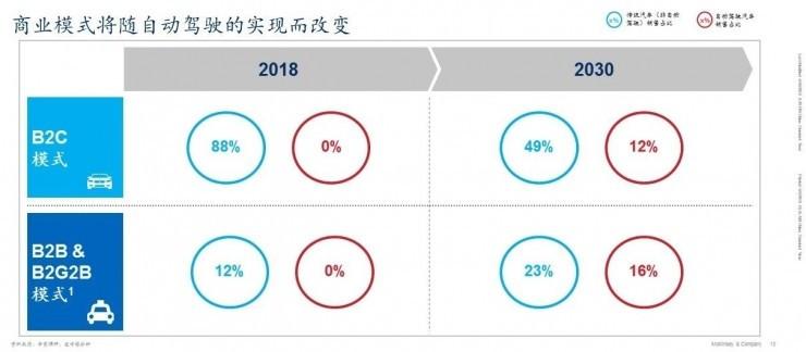 麦肯锡未来出行研究中心 | 中国或将成为全球最大的自动驾驶市场
