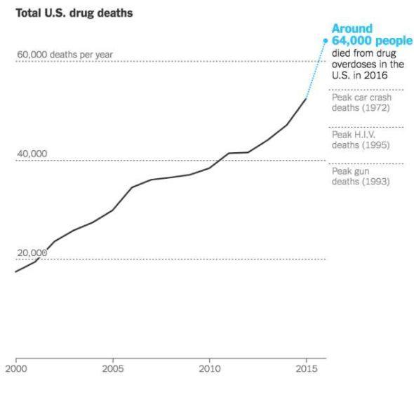 2018普利策奖:揭露毒品泛滥阴影下的美国正在沉沦