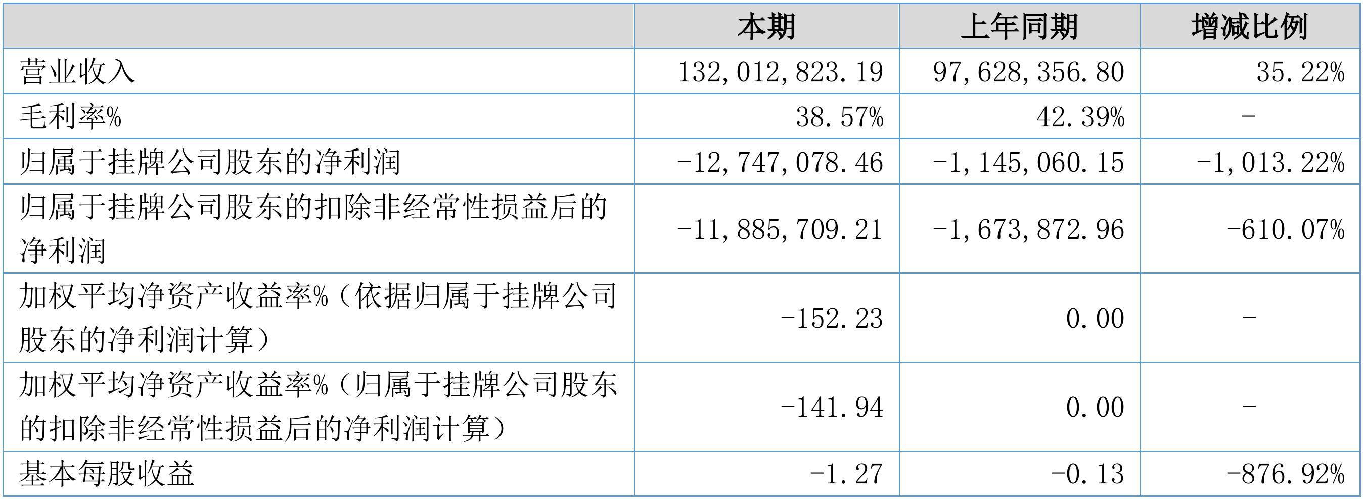 【财报季】关键词2017年度财报: 营收1.32亿元,净利润