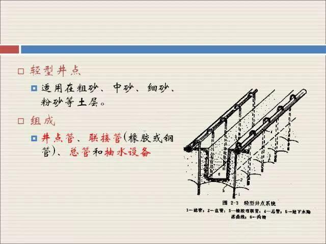 【图示】市政管道施工工艺完整流程