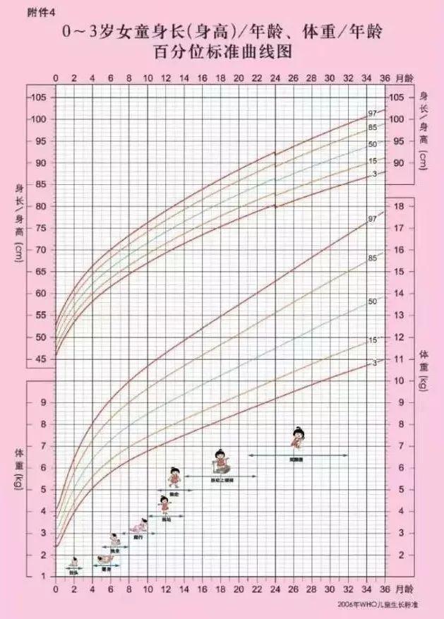 体重 標準 身長 別