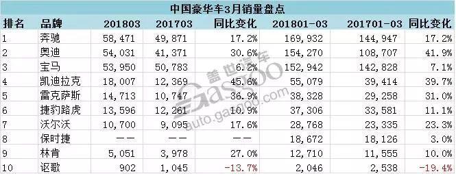 中国十大豪华车品牌销量榜出炉:奔驰再夺冠 奥迪超宝马