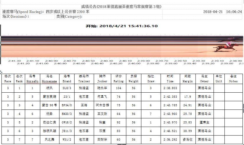 2018中信莱德嘉丽泽马会第十四个速度马常规赛成