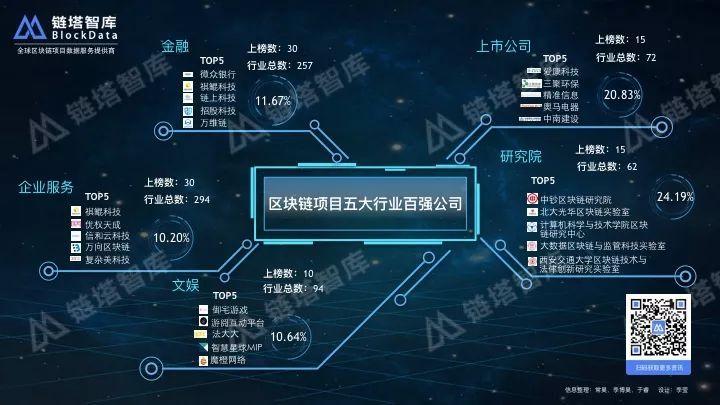 中国区块链百强榜:金融、企业服务应用最广