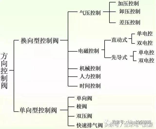 中国工控|各种方向控制阀原理,区别图片