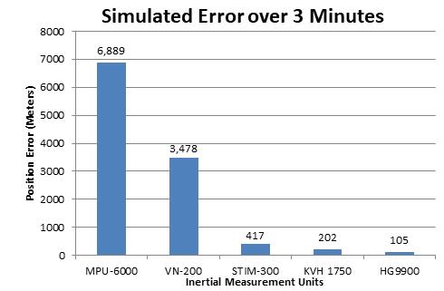 无人驾驶的拦路虎——惯性导航系统