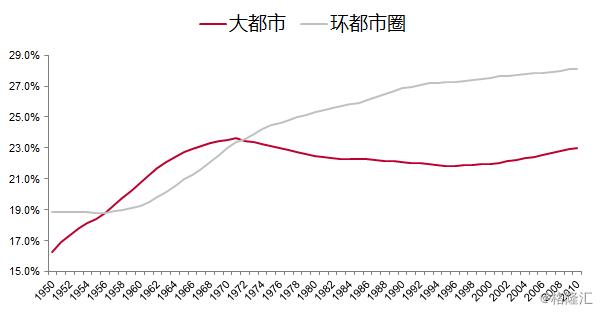 李迅雷:步入分化与集聚的时代——从人口迁徙看投资机会