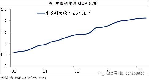 中国创新的大时代要来了!——兼论资本市场改革开放的重要性海通宏观每周交流