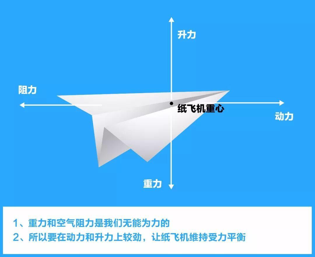 纸飞机简单受力平衡图解