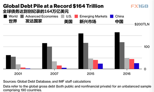 IMF再揭伤疤:全球负债累累 当心金融危机昨日重现