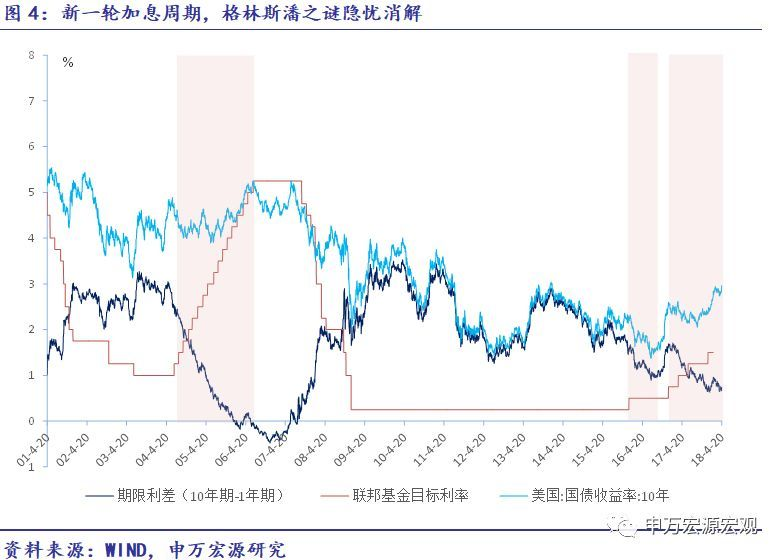 05年gdp_类似于2005年,美国利率将升至4%——政策效应弹性法与名义GDP法