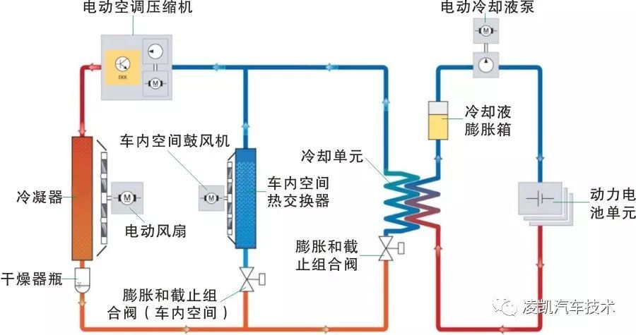 冷却工作原理: 电动冷却液泵通过冷却液循环回路输送冷却液。只要冷却液的温度低于电池模块,仅利用冷却液的循环流动便可冷却电池模块。冷却液温度上升,不足以使电池模块的温度保持在预期范围内。 因此必须要降低冷却液的温度,需借助冷却液制冷剂热交换器(即冷却单元)。这是介于动力电池冷却液循环回路与空调系统制冷剂循环回路之间的接口。 如冷却单元上的膨胀和截止组合阀使用电气方式启用并打开,液态制冷剂将流入冷却单元并蒸发。这样可吸收环境空气热量,因此也是一种流经冷却液循环回路的冷却液。电动空调压缩机(EKK)再次压缩制