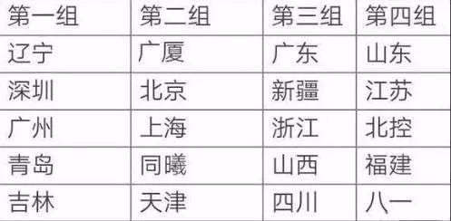 【产经】CBA下赛季分组情况出炉