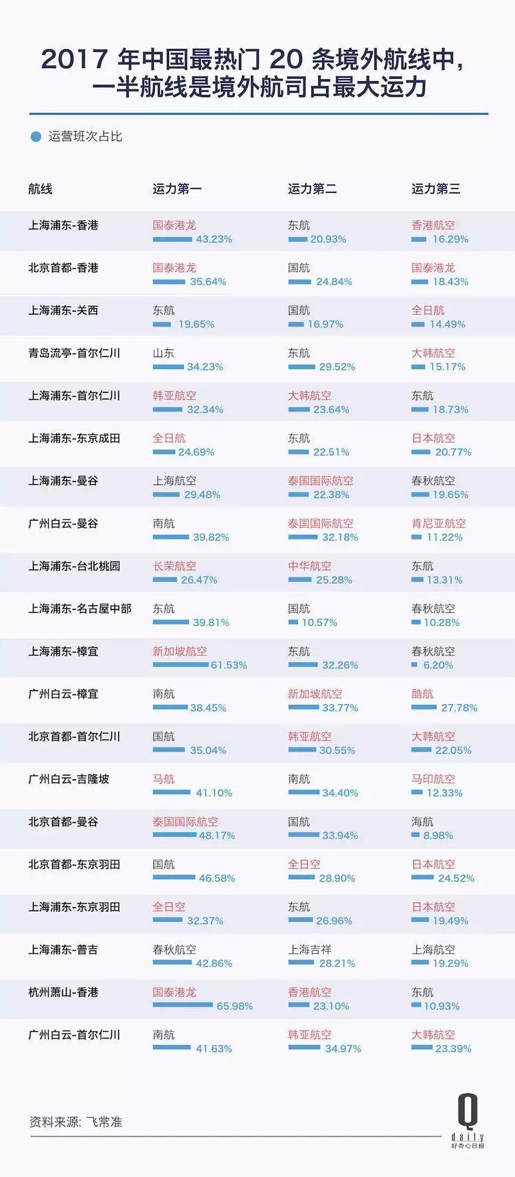 中国人坐飞机没太大变化,但三大航空公司利润空前,13 张图带你看这个市场发生了什么
