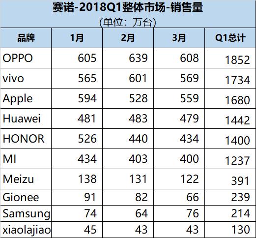 赛诺第一季手机出货量前10名出炉,华为第一三星倒数第二