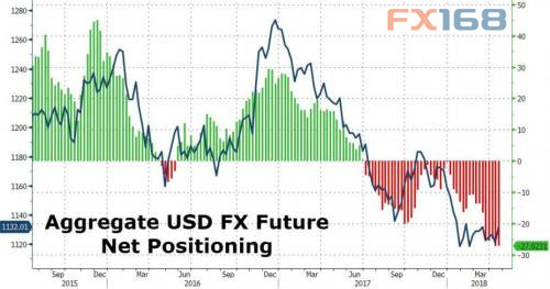 7张图告诉你:市场情绪过于极端美元或来到拐点