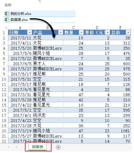 多表查询汇总中的DAX语言应用