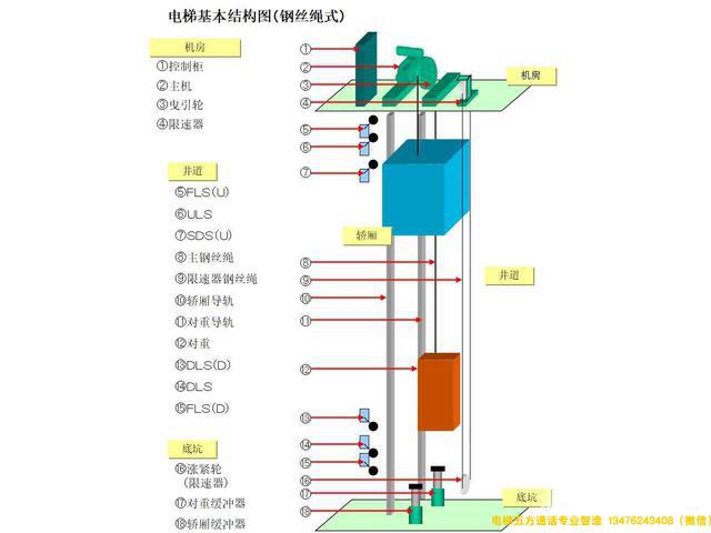 电梯无线对讲电梯五方通话电梯基本结构