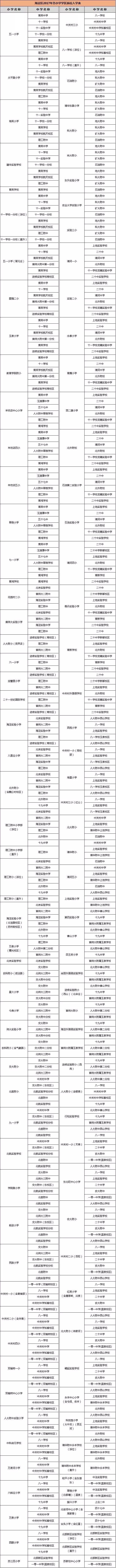 2018北京小升初学区划分表及派位表一览!(各区)