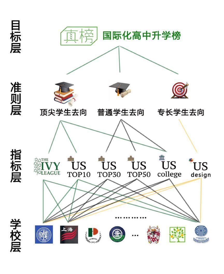 2018上海高中海外大学升学榜发布