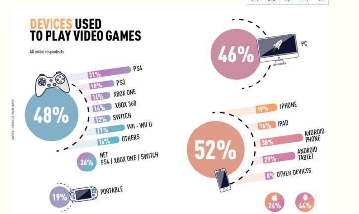 意大利游戏市场了解一下:年收入18亿美元,男女玩家五五开