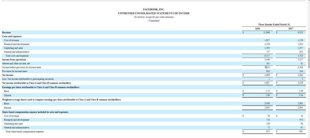 丑闻缠身的Facebook财报仍超预期!一季度营收120亿美元大增49%