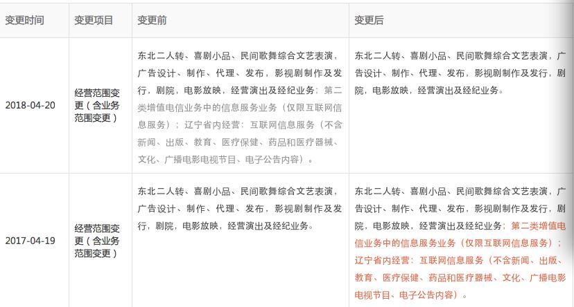 """本山传媒工商资料再变更,赵本山""""进军视频直播""""生变?"""