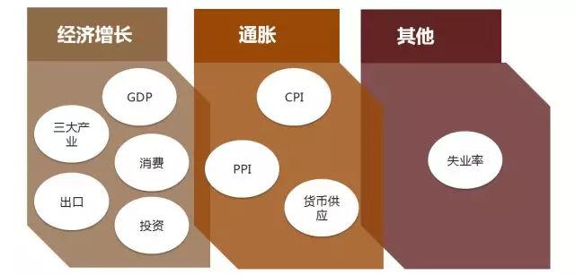 在涉及相关的宏观经济总量指标如GDP