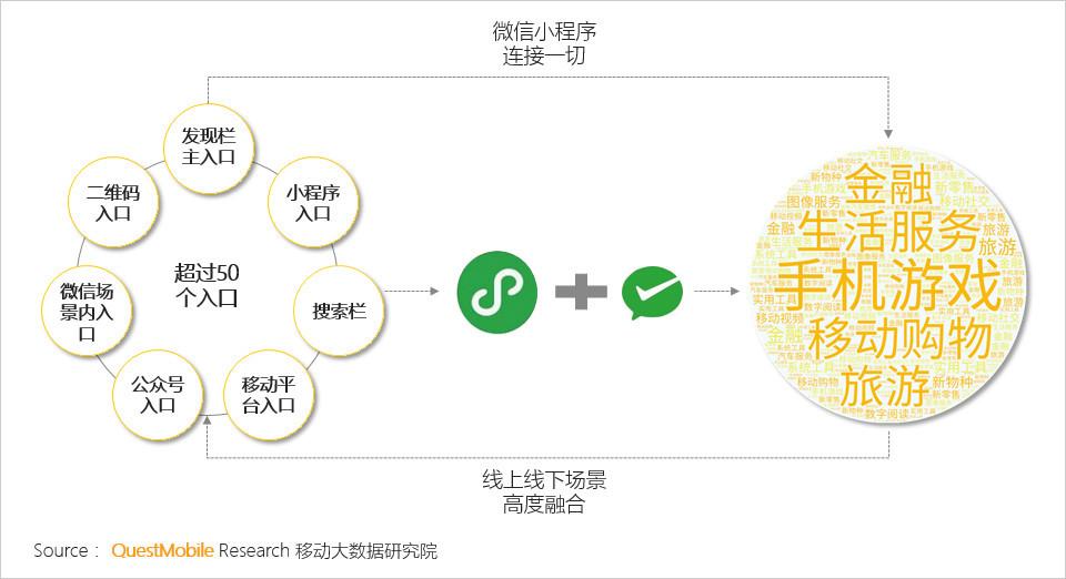 西安小程序开发