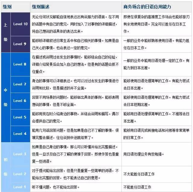 日语能力考报名费用_2018年日语考试信息大全(含费用及报名时间)