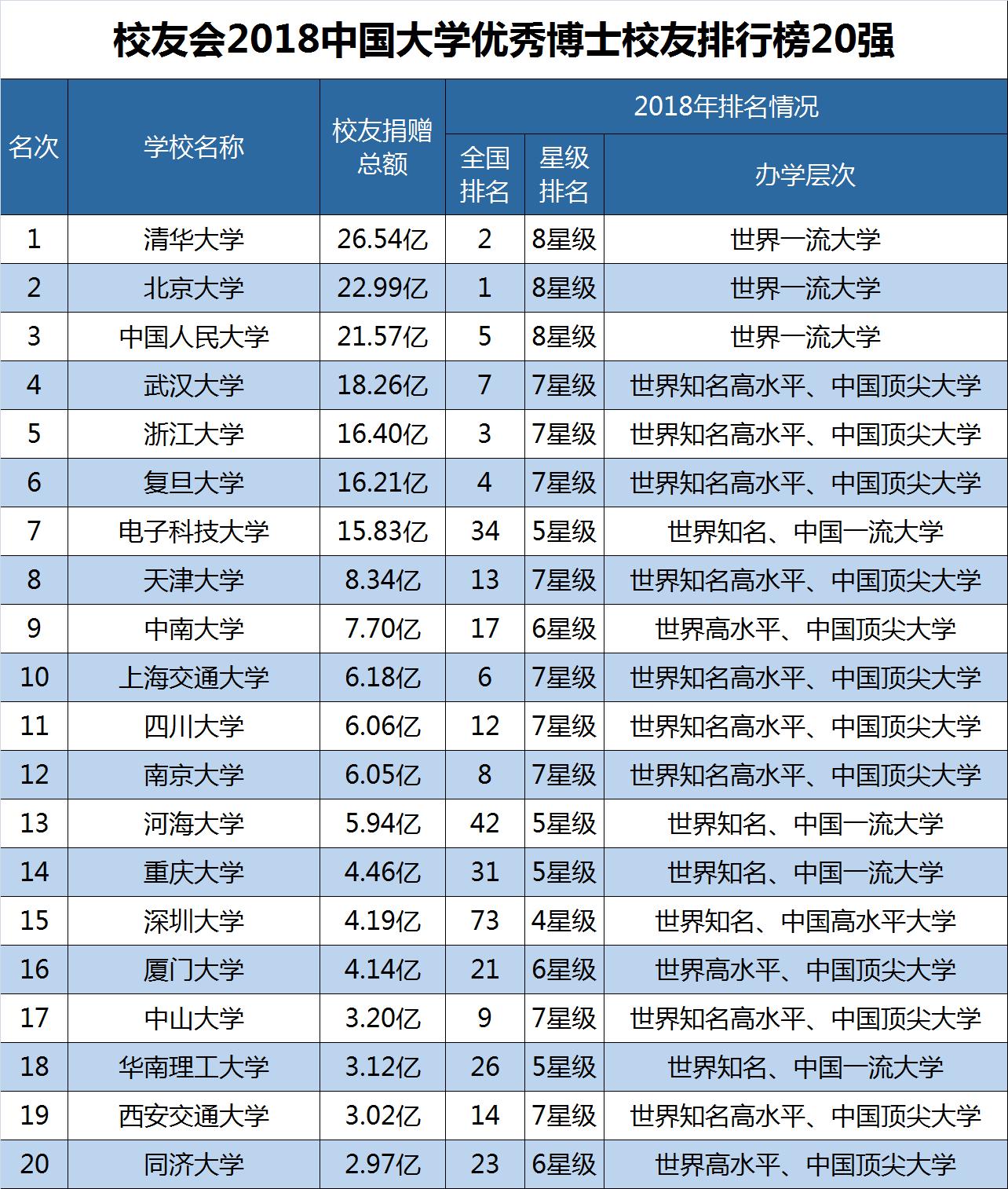 2018中国大学排行榜_2018世界一流大学排行榜出炉,清北人跻身前三甲