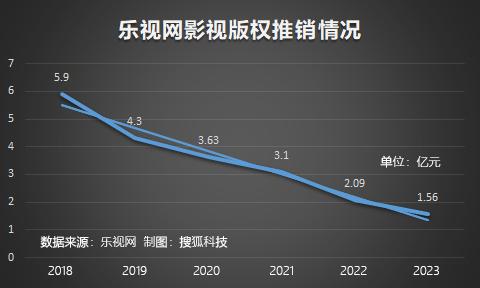 创纪录亏损138亿元 妖股乐视网今年年报