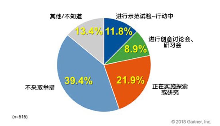 Gartner Japan:日本超40%