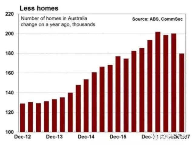 2018澳洲房地产市场的展望报告 现在该买房吗
