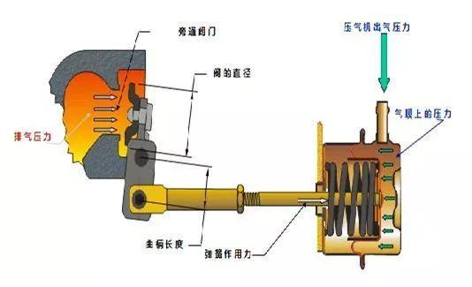 涡轮的作用_涡轮增压器上的排气旁通阀有什么作用?它的控制方式有哪些?