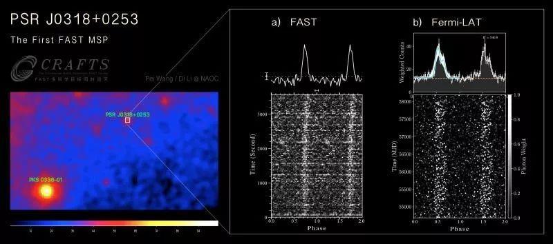 中国天眼首次发现并认证毫秒脉冲星,美国曾三次观测未果