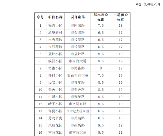海口16个项目公租房租金标准通过公示 有
