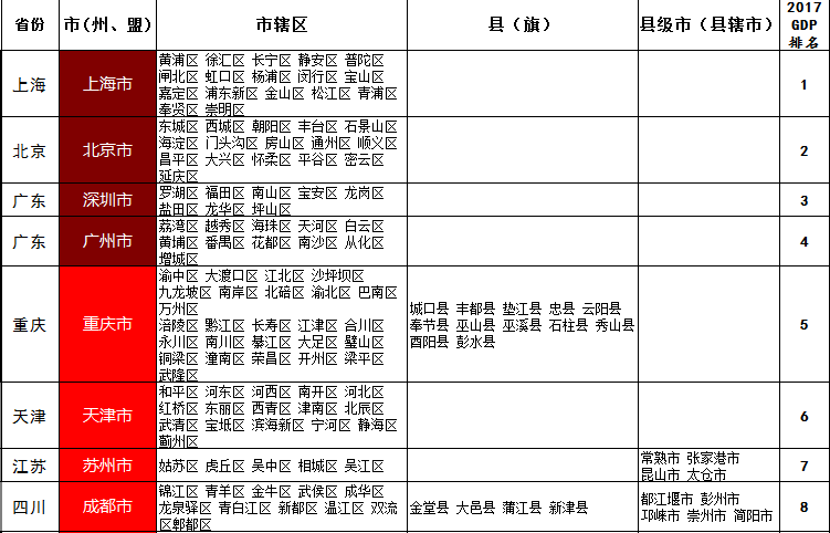 2020中国城市GDP百强排行榜_中国城市gdp排名2020