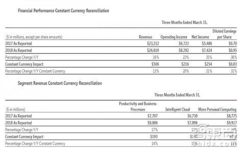微软市值超7000亿美元逼近苹果 云业务贡献近1/3营收