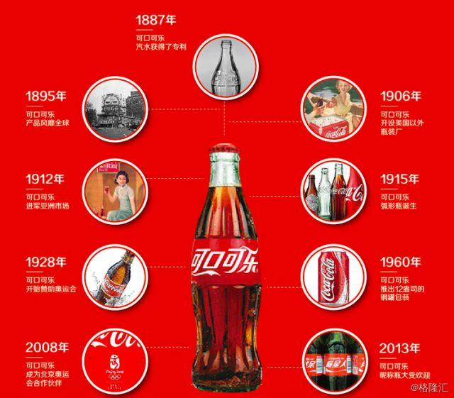 """""""饮品界""""王者的成长秘史—《可口可乐传》读书笔记"""
