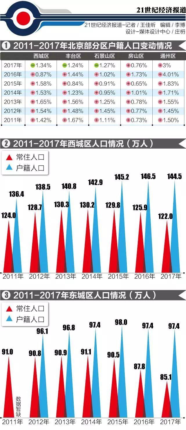 2021北京户籍人口_2020年北京市户籍人口变动情况 下降幅度约24.32 图