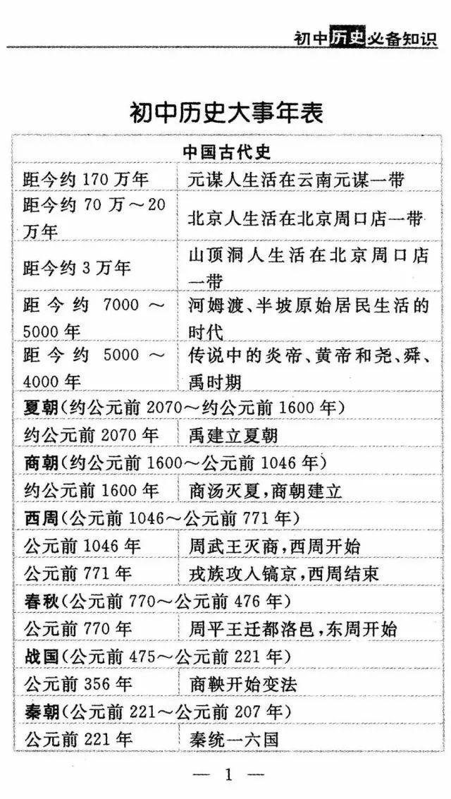中考歷史|11張表,幫你記全初中歷史大事!再也不怕記不住了