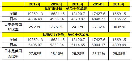 各国购买力人均GDP_避开高关税,中企为什么首选马来西亚