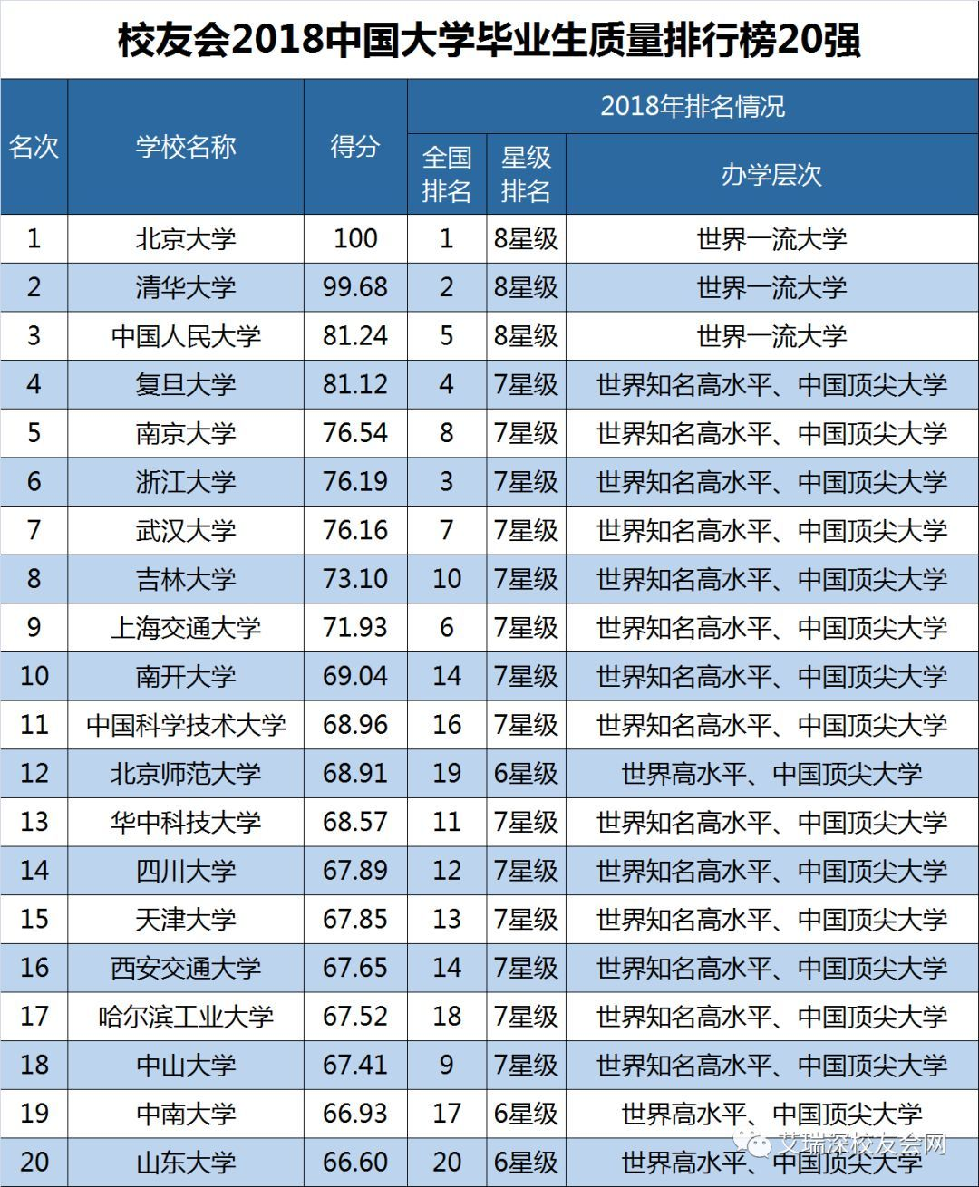 《2018中国大学教学质量评价报告(排名)》