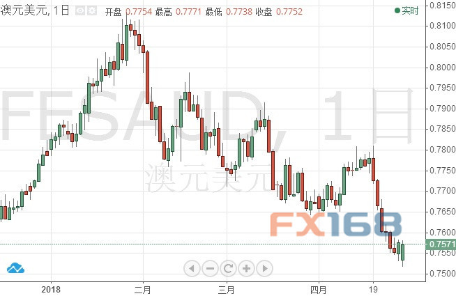 还要再跌5%?高盛解释为何澳元/美元今年将跌至0.72