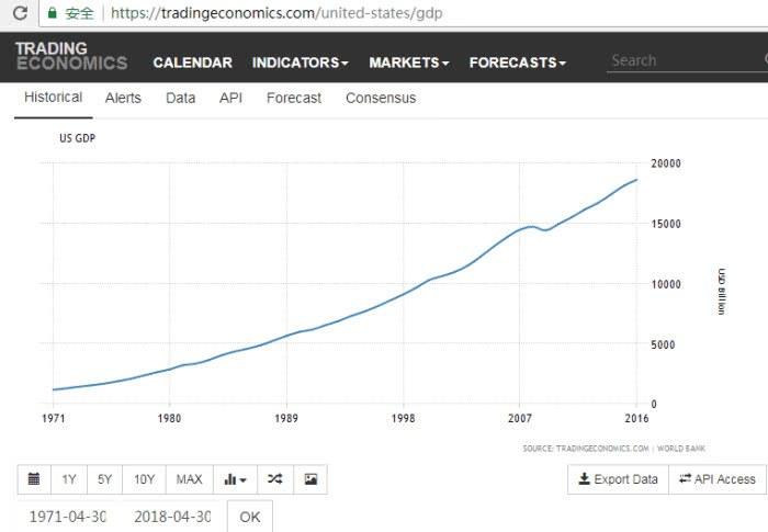 1999年广东gdp多少美元_比一比 印度GDP连续4季度超7 ,能否复制中国40年GDP 奇迹