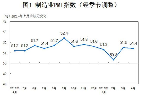 中国4月PMI报51.4%高于预期制造业继续保持稳步增长