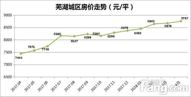 4月芜湖城区新房均价8757元
